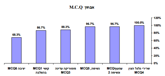 גרף אבחון MCQ